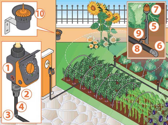 Tưới nhỏ giọt là một trong những phương pháp chăm sóc cây trồng tiện lợi