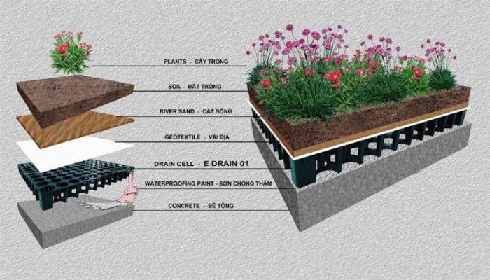 Các bước thi công tấm thoát nước sân vườn cần được thực hiện đúng